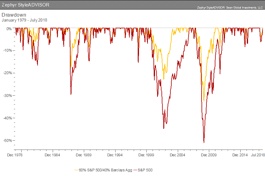 """Historically, investors quantified risk in terms of standard deviation, more commonly referred to as volatility. Standard deviation is the most widely used measure of risk in the investing world. The omnipresent Sharpe ratio, which quantifies the risk-vs.-return trade-off, uses standard deviation as its measure of risk. Using volatility as the sole definition of risk, however, holds a number of flaws and can often be misleading and at odds with investors' understanding of risk. If capital preservation is the primary concern of an investor, other metrics, like the pain index, provide a better measure of risk than standard deviation. Standard Deviation has Three Main Flaws: It fails to distinguish between upside and downside risk. By definition, standard deviation measures the volatility of individual returns around a mean return. Unfortunately, standard deviation makes no distinction between the """"good"""" observations that fall above the mean and the """"bad"""" returns that fall below the mean. Most investors would not punish a manager with a high standard deviation if a good portion of the volatility was upside volatility. The observations are viewed as independent when they clearly are not. The more significant failing of standard deviation is that it does not account for the timing of the negative returns. If, for example, a decade has half a dozen exceptionally bad months, standard deviation cannot differentiate whether or not these bad observations were randomly scattered throughout the decade or if they were all concentrated within a narrow time frame. Should the investor care about this flaw in standard deviation? Yes. Between 1989 and 2013, seven of the worst months in the entire 25 year range of the S&P 500 happened within July 2007 and February 2009—less than two year timeframe. A further twelve of the worst months of the last 25 years occurred during the dot-com bubble and the subsequent bear market at the start of the new millennium. Logically, this makes sense. """