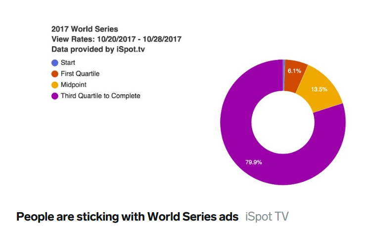 People sticking world series ads