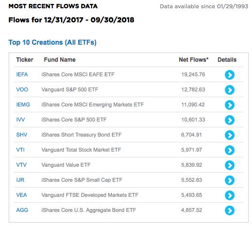 Recent Flows Data