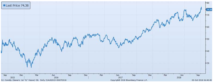 Higher Oil Prices Are an Increasing Headwind