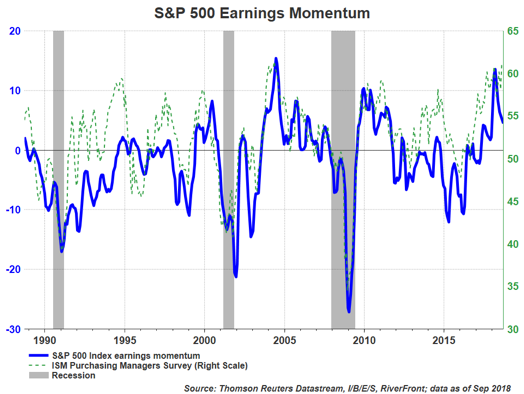 SP500 Earnings Momentum
