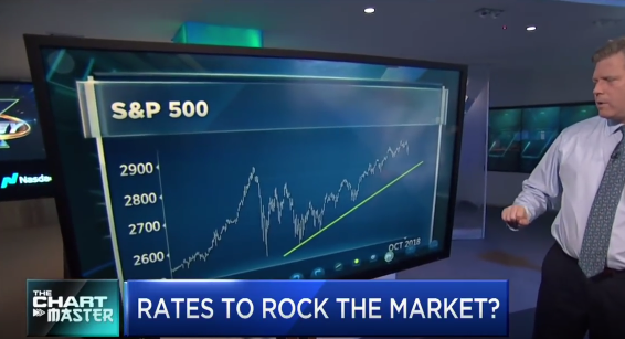 Rising Rates to Rock the Market?