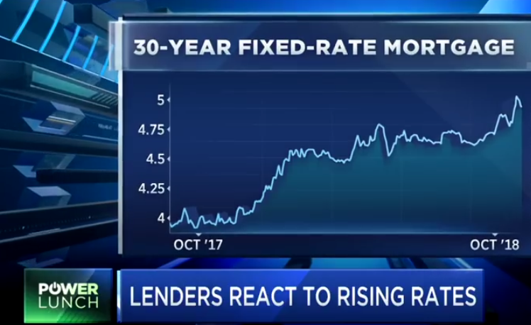 Uncertainty on How the Housing Market will React to Rates Above 5 Percent
