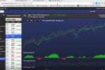 Starting an ETF Portfolio Using Chaikin Analytics