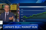 Top Technician Charts One Surging Bull Market No One is Talking About