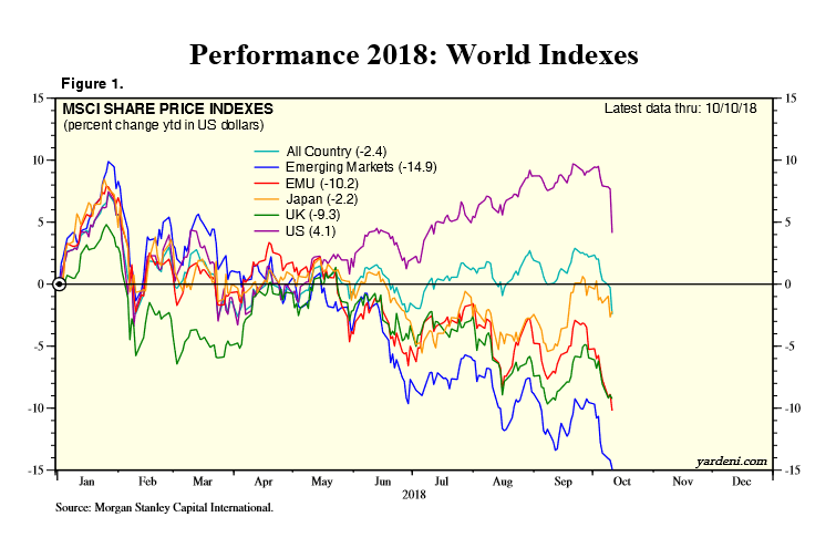 U.S. Markets Down, but Still Up YTD Versus Rest of World