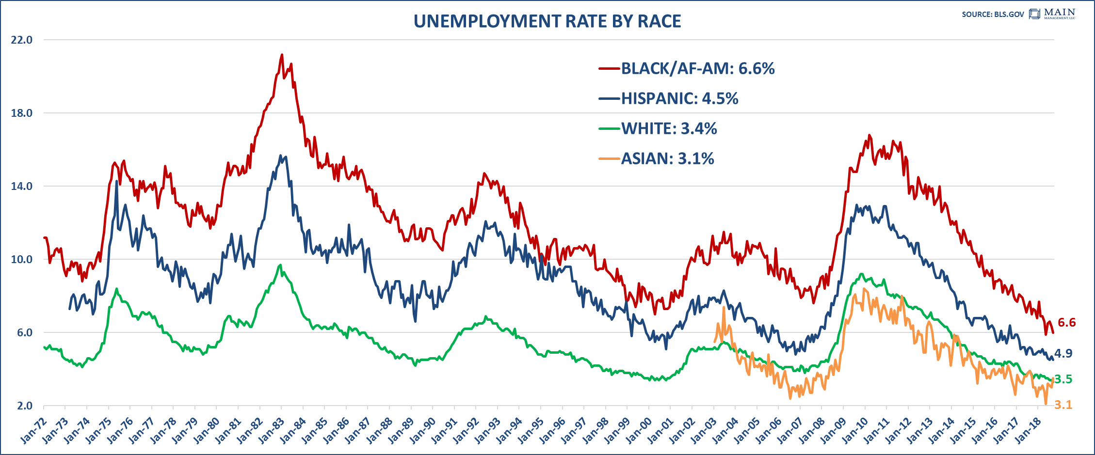 Unemployment Rate by Race