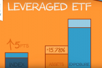 Using Leveraged ETFs When Markets Are Flat, Volatile