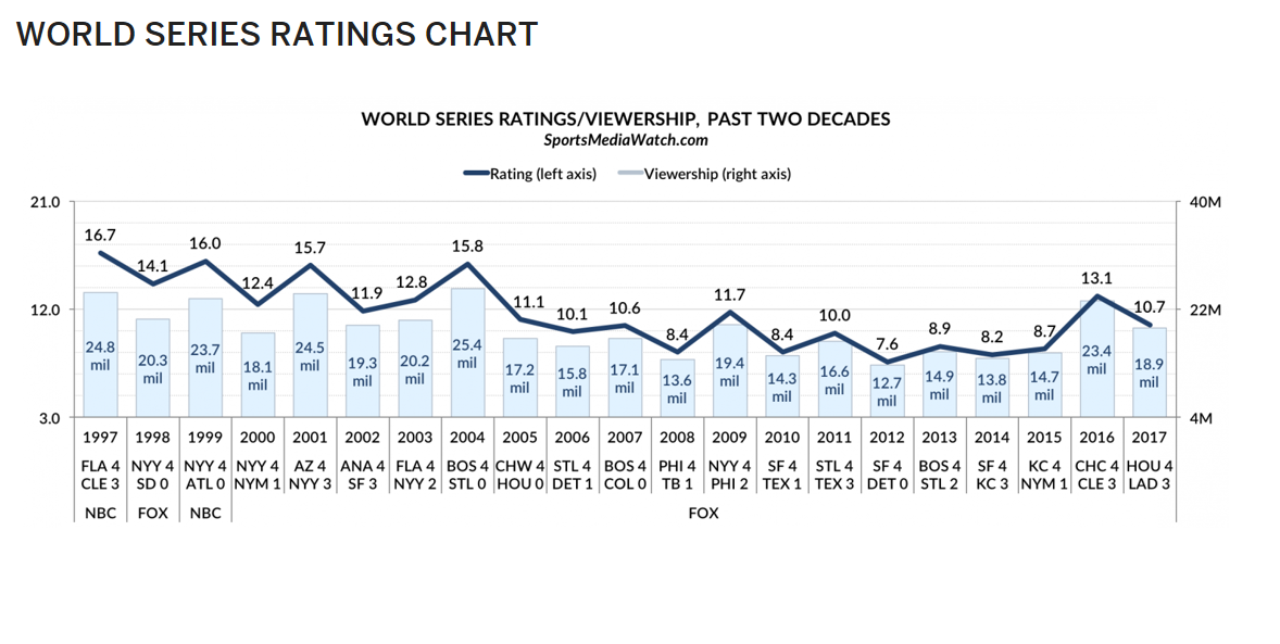 World Series Ratings Chart