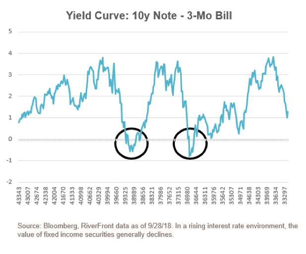 Yield Curve 10 Year