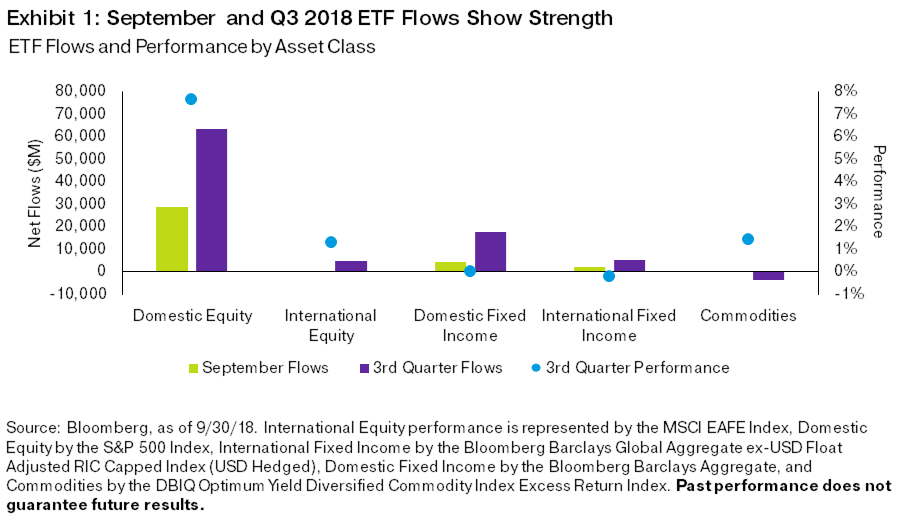 September capped a strong quarter for asset class returns and ETF flows. Investors poured $36 billion into ETFs during the month, bringing the quarter to more than $89 billion in net flows, narrowly outpacing the third quarter of 2017, which saw over $86 billion in net flows. At this time in 2017, ETFs had brought in a record $333 billion in net new flows. Although the strong third quarter brought us closer to that amount, so far in 2018, we have amassed $212 billion in net new flows, putting us roughly 37% behind 2017's pace.