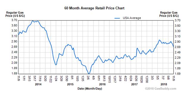 60-Month-Average-Retail-Price-Chart