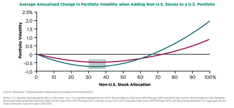 Average-Annual-Change-in-Portfolio-Volatility-768x356