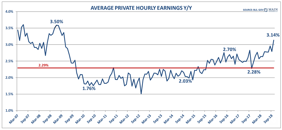 Average Private Hourly Earnings