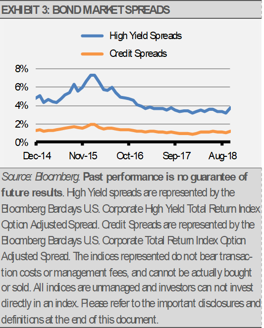 Bond Market Spreads