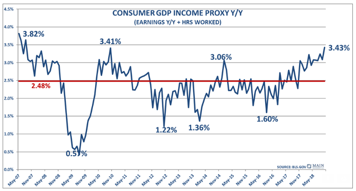 Consumer GDP Income Proxy
