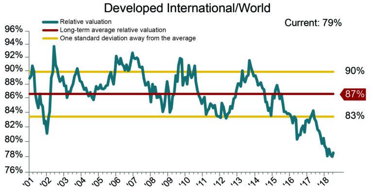 Developed-International-World-768x402
