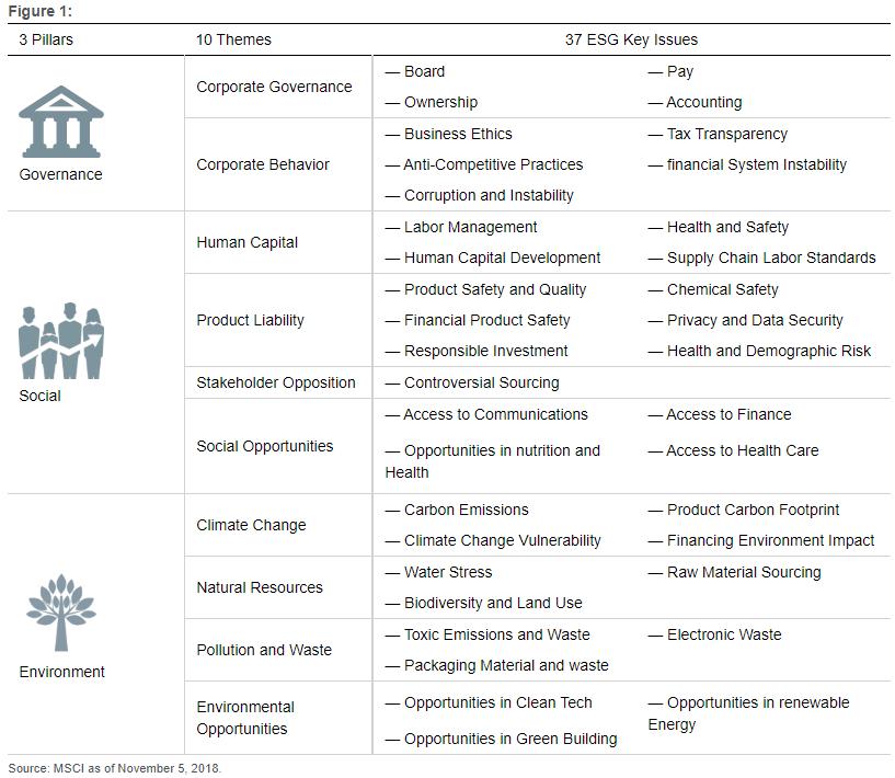ESG Chart