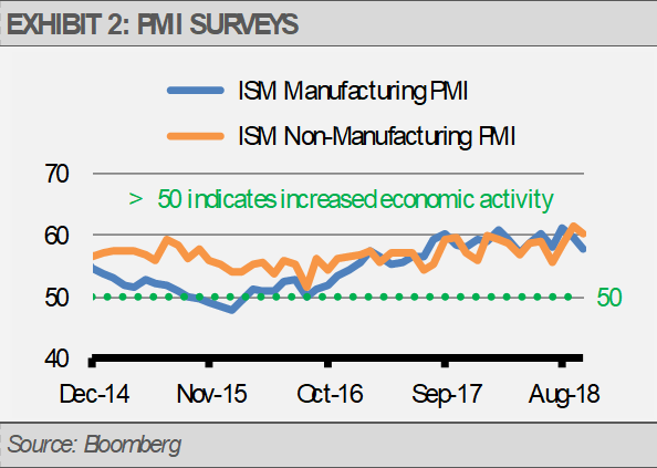 Exhibit 2 PMI Surveys