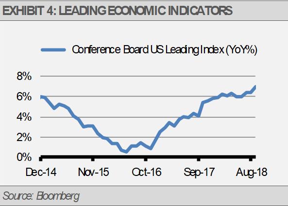 Exhibit 4 Leading Economic Factors