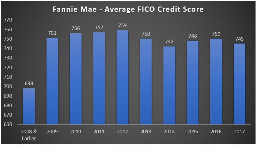 Fannie Mae Average FICO Credit Score