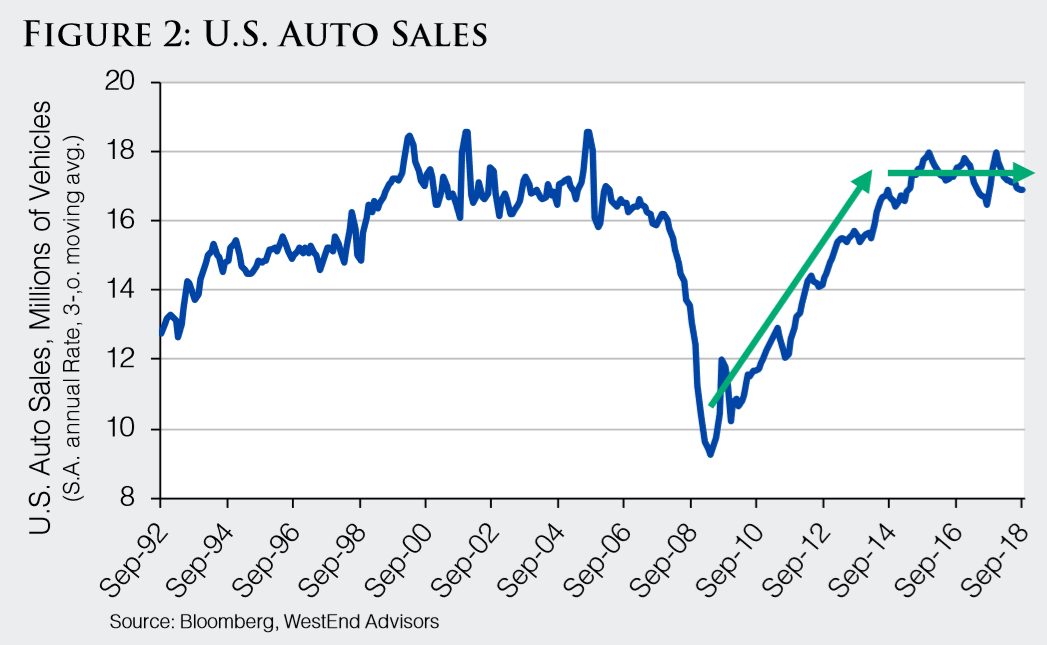 Figure 2 US Auto Sales