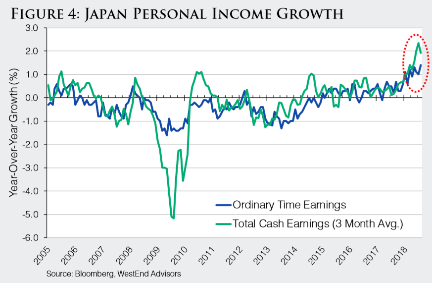 Figure 4 Japan Personal Income Growth