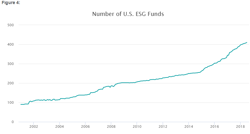 Figure 4 Number US ESG Funds