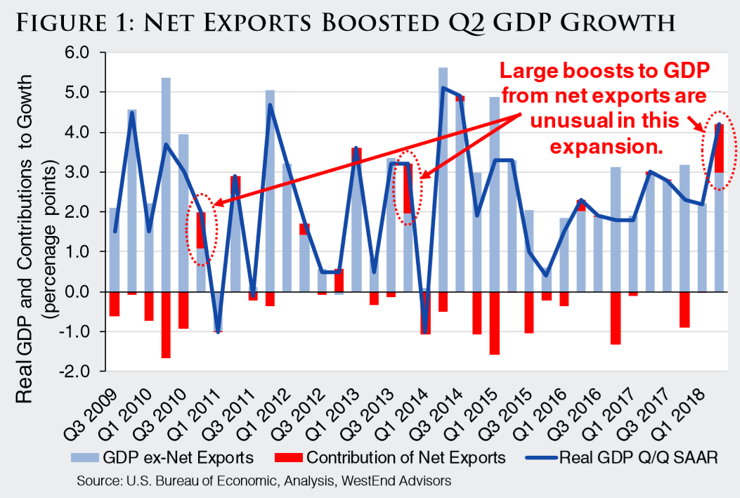 Figure One Net Exports Boosted Q2 GDP Growth