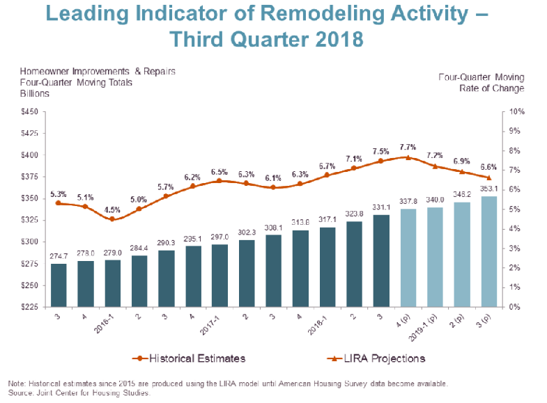 Harvard Report Points to Rising Rates for Slow Growth in Home Remodeling 1