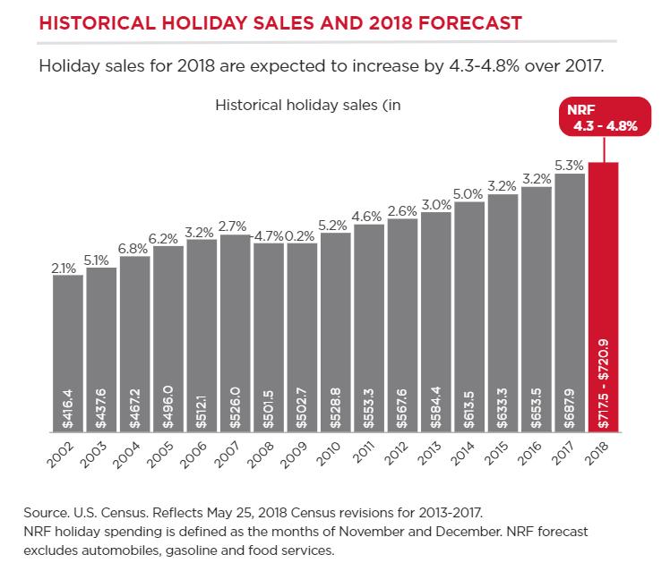 Historical Holiday Sales