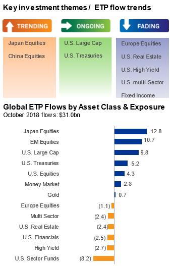 Inflows into U.S. ETPs Slow, but Increase Overseas