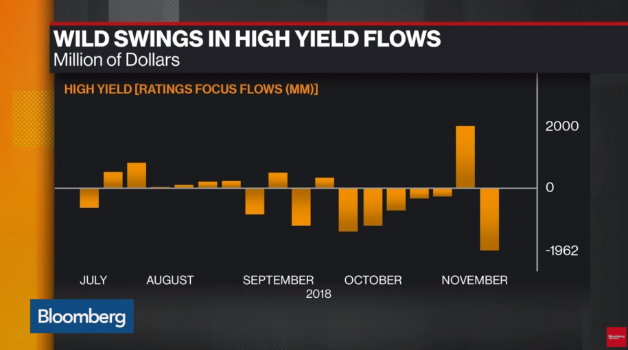 Junk Bond ETFs Weather a Week of Big Swings and Flows