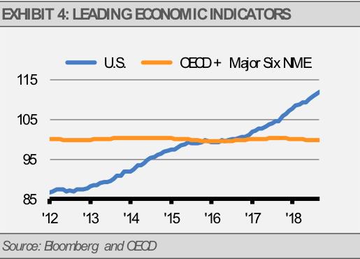 Leading economic factors