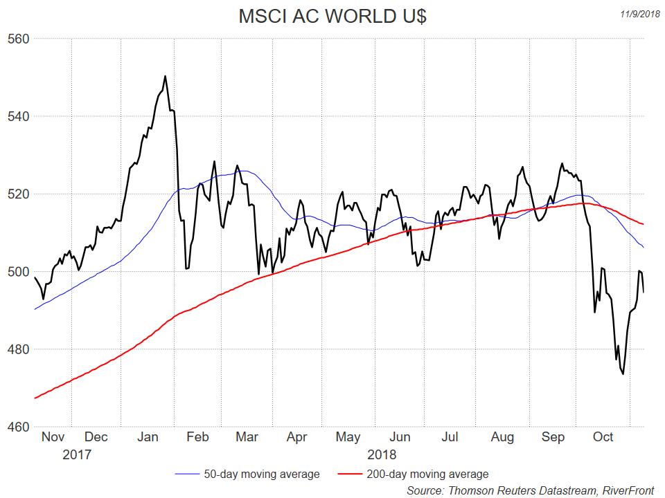 MSCI AC World US