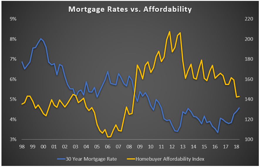 Mortgage Rates vs Affordability