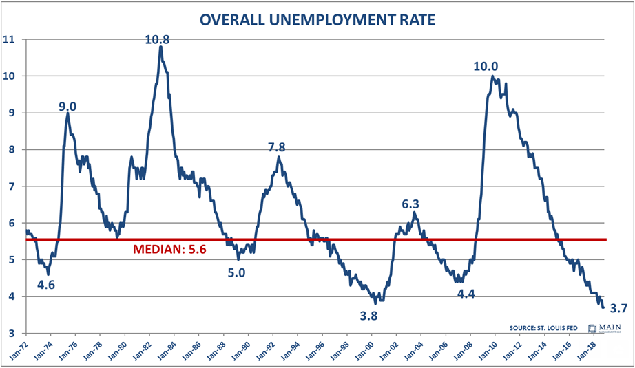 Overall Unemployment Rate