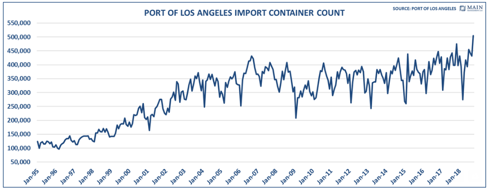 Port of Los Angeles Import Container Count