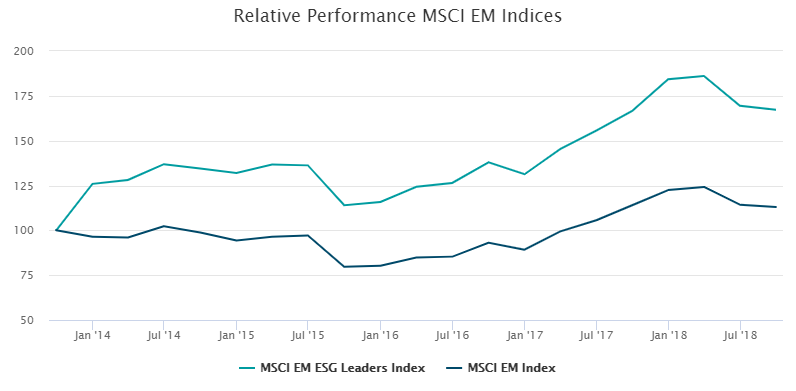 Relative performance MSCI EM Indices