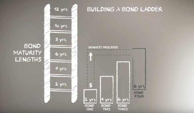 Bond Ladders with Larry Denham