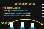 Online Trading Academy: Bond Strategies