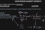 How the Bond Market Works: Understanding Debt Market