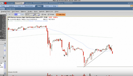 This 'Strategies For Trading ETFs With Technical Analysis' video covers a bunch of great trading ideas in a short period of time. Check out more great stock and options trading articles on our blog.