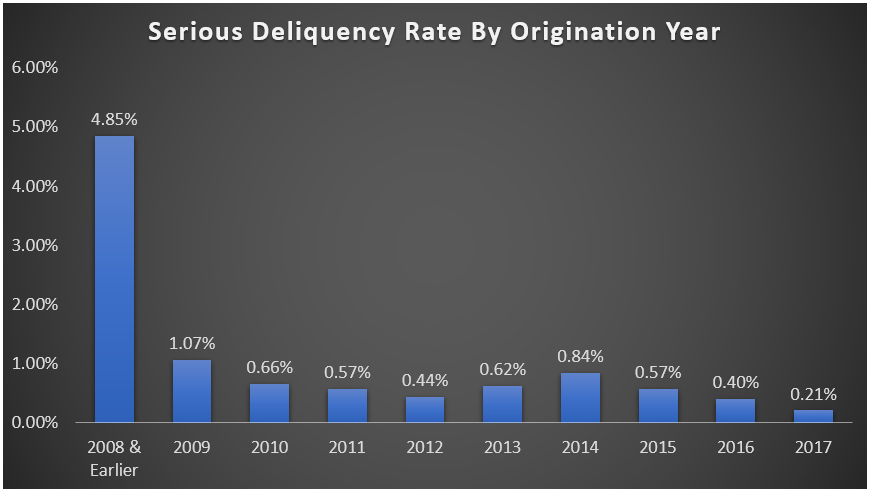 Serious Deliquency rate by origination year