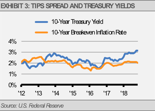 Tips Spread Treasury Yields
