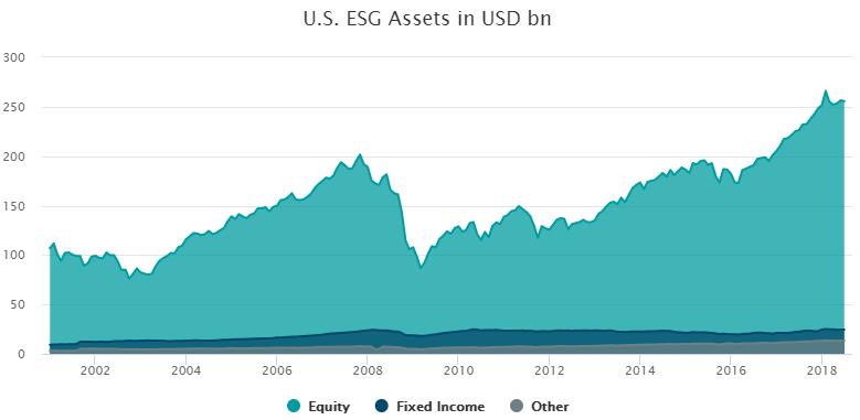 US ESG assets