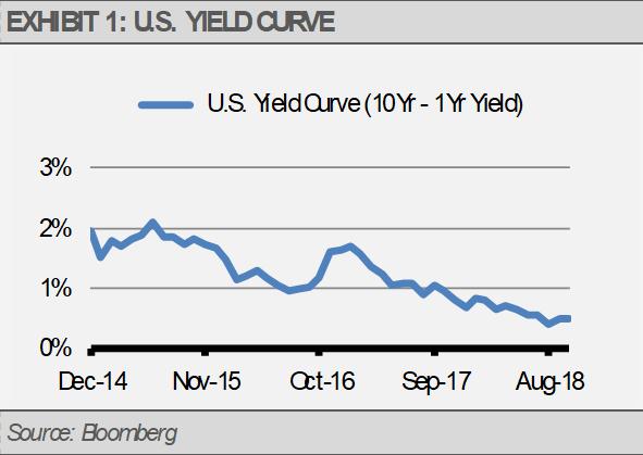 US Yield Curve Exhibit 1