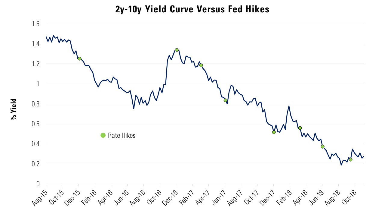 2y-10yr-yield-curve-vs-fed-hikes