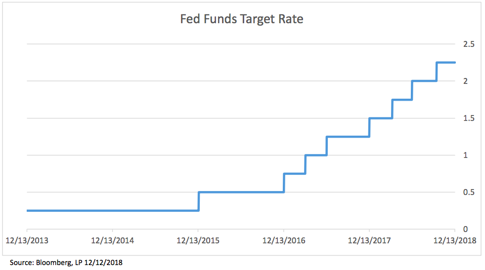 December 19 will be the Fed's ninth tightening action on the US
