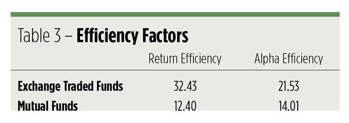 ETFs Gain $25.2B While Mutal Funds Lose $56B 1